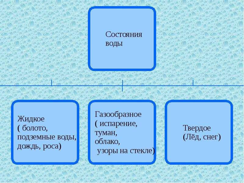 Круговорот воды в природе, слайд 2