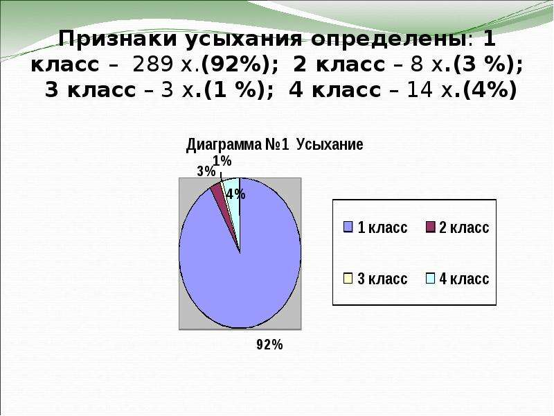 Признаки усыхания определены: 1 класс – 289 х. (92%); 2 класс – 8 х. (3 %); 3 класс – 3 х. (1 %); 4