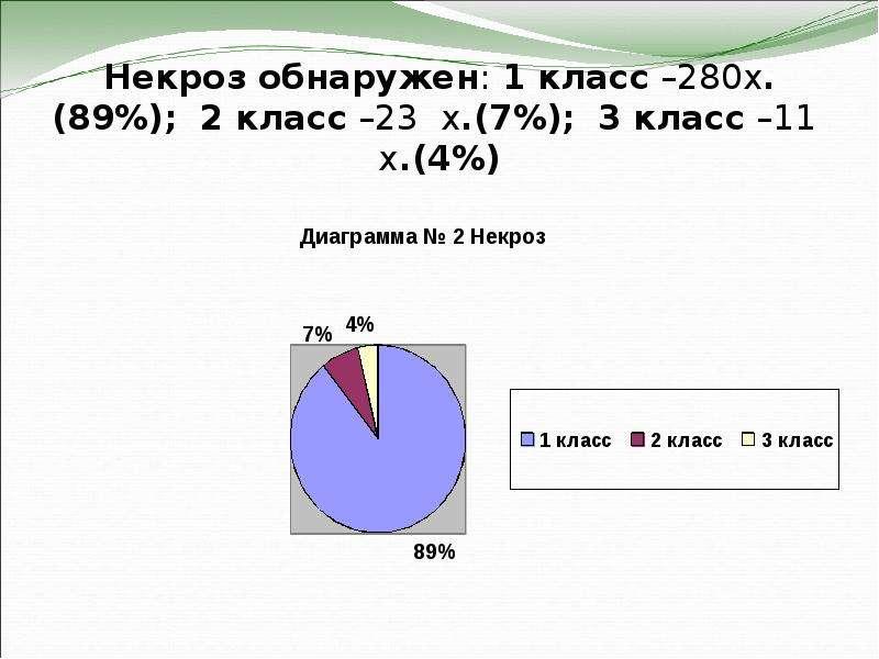 Некроз обнаружен: 1 класс –280х. (89%); 2 класс –23 х. (7%); 3 класс –11 х. (4%)