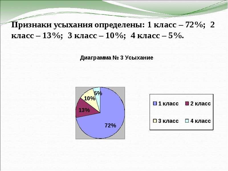 Признаки усыхания определены: 1 класс – 72%; 2 класс – 13%; 3 класс – 10%; 4 класс – 5%.
