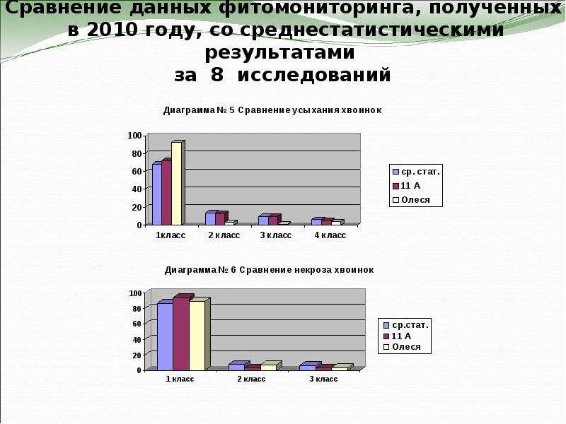 Сравнение данных фитомониторинга, полученных в 2010 году, со среднестатистическими результатами за 8