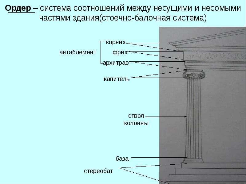 Ордер – система соотношений между несущими и несомыми частями здания(стоечно-балочная система)