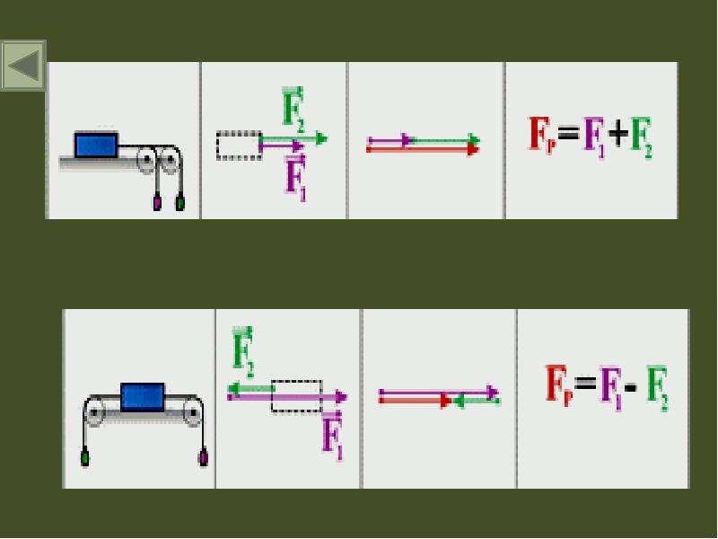 Сложение сил, действующих вдоль одной прямой. Равнодействующая, слайд 11