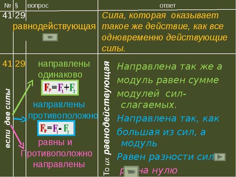 Направлена так же а Направлена так же а модуль равен сумме модулей сил- слагаемых. Направлена так, к