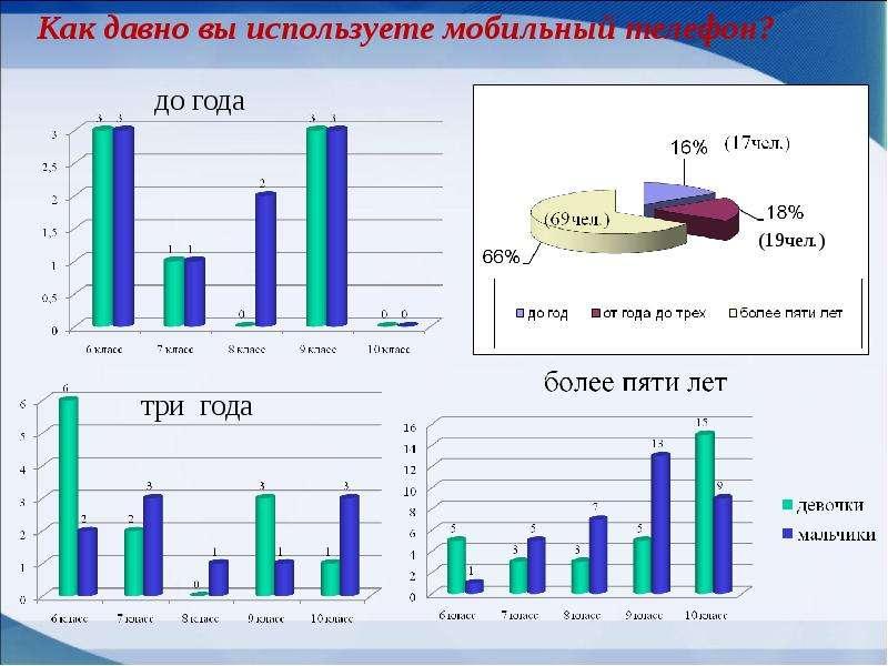 Мобильные телефоны как фактор риска здоровью учащихся, слайд 11