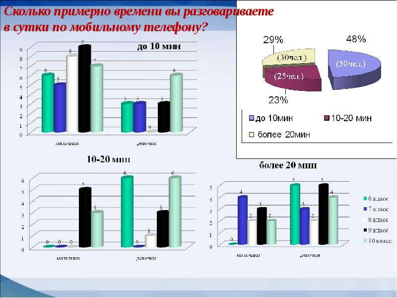 Мобильные телефоны как фактор риска здоровью учащихся, слайд 12