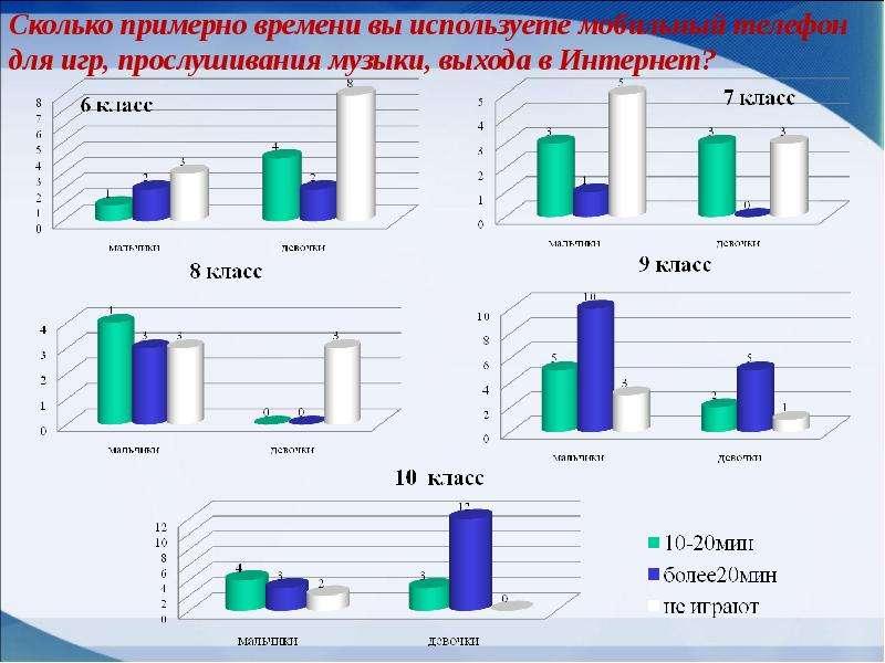 Мобильные телефоны как фактор риска здоровью учащихся, слайд 13