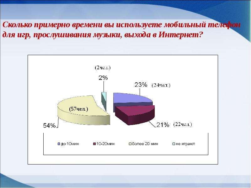 Мобильные телефоны как фактор риска здоровью учащихся, слайд 14