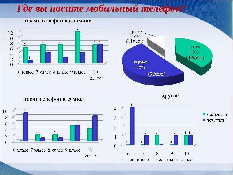 Мобильные телефоны как фактор риска здоровью учащихся, слайд 15