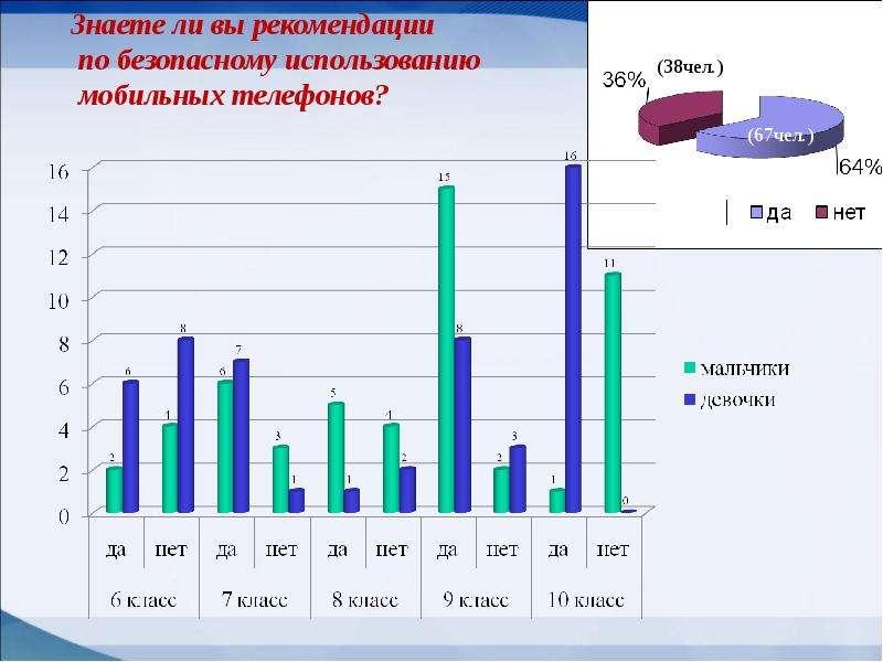 Мобильные телефоны как фактор риска здоровью учащихся, слайд 16