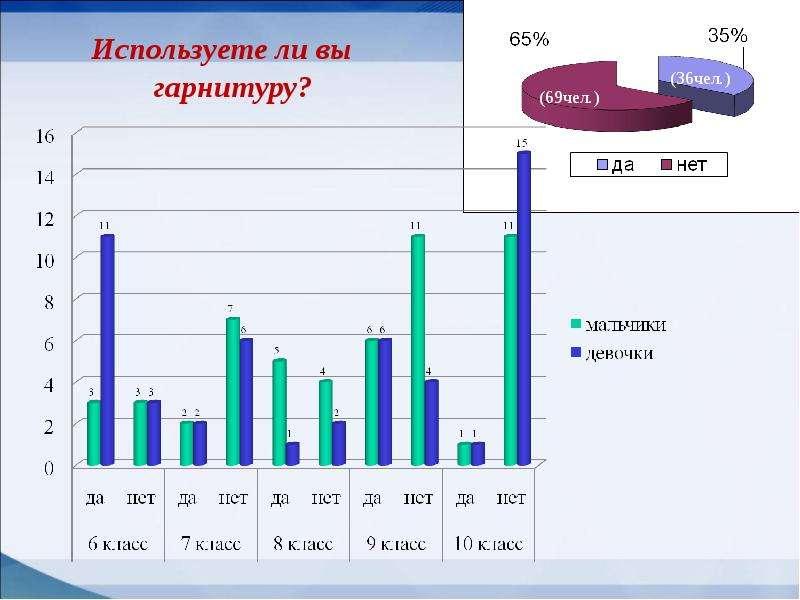 Мобильные телефоны как фактор риска здоровью учащихся, слайд 17