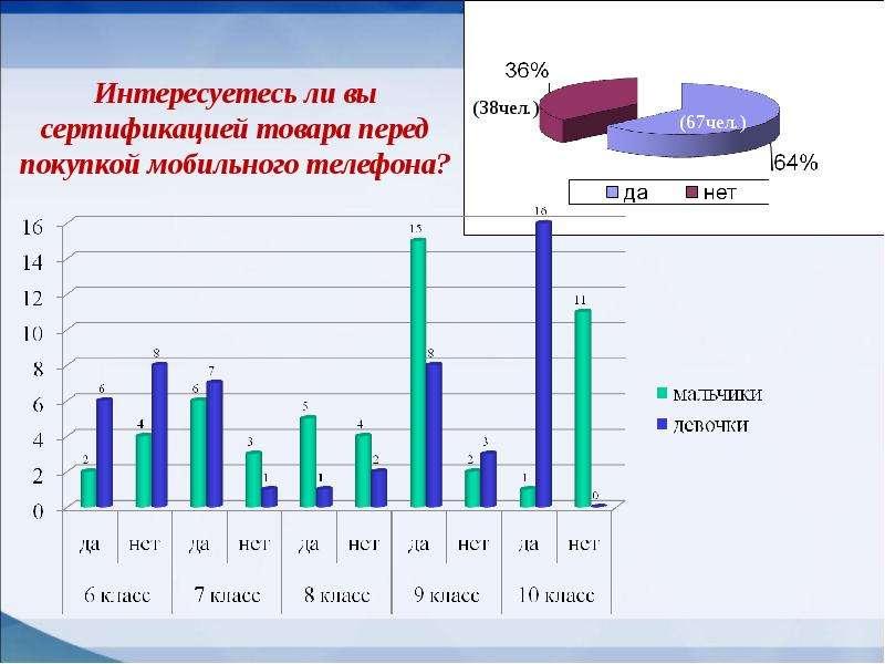 Мобильные телефоны как фактор риска здоровью учащихся, слайд 18