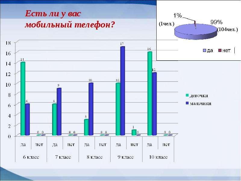 Мобильные телефоны как фактор риска здоровью учащихся, слайд 10