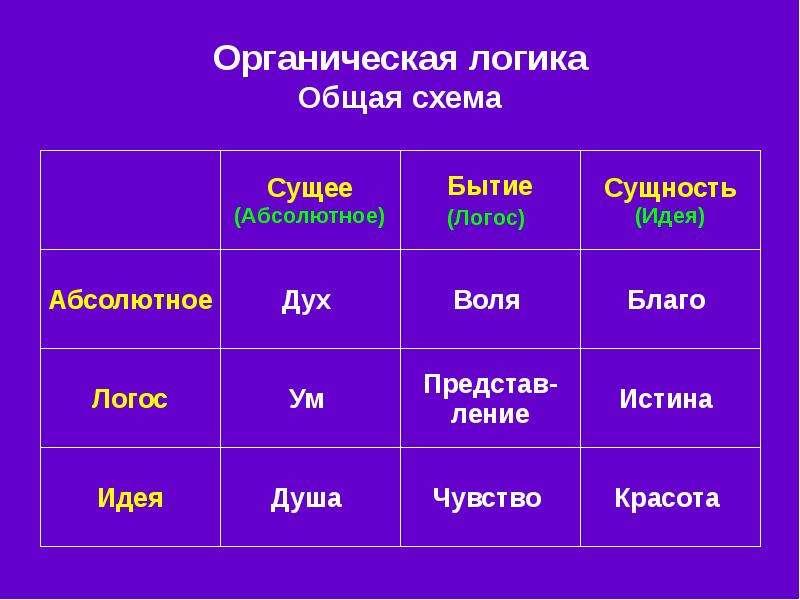 Органическая логика Общая схема