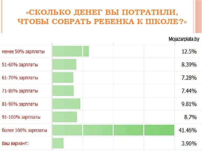 Сколько стоит собрать ребенка в школу в России в 2017 году