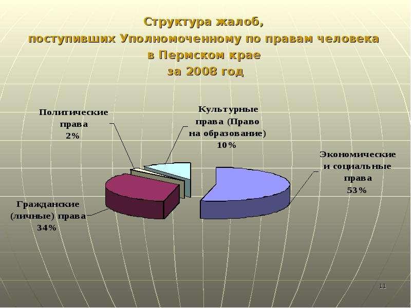Структура жалоб, Структура жалоб, поступивших Уполномоченному по правам человека в Пермском крае за