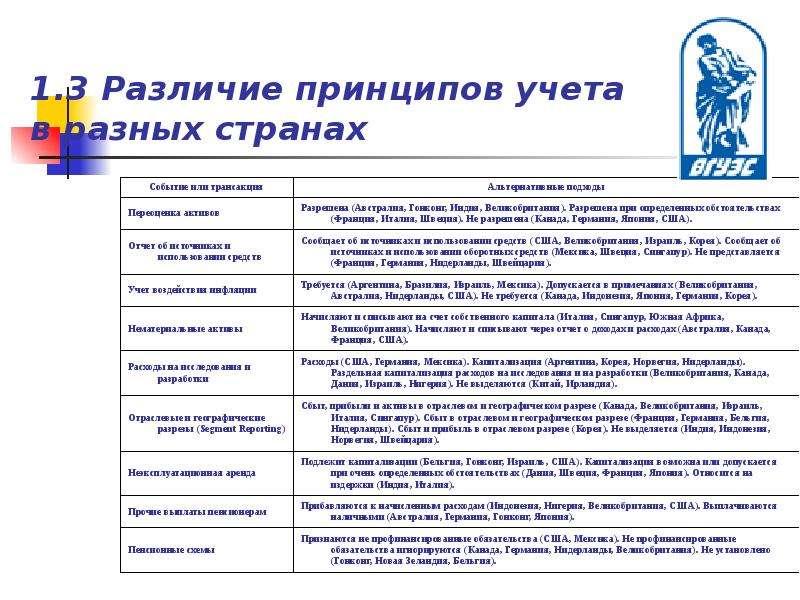 1. 3 Различие принципов учета в разных странах