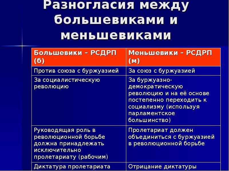 Разногласия между большевиками и меньшевиками