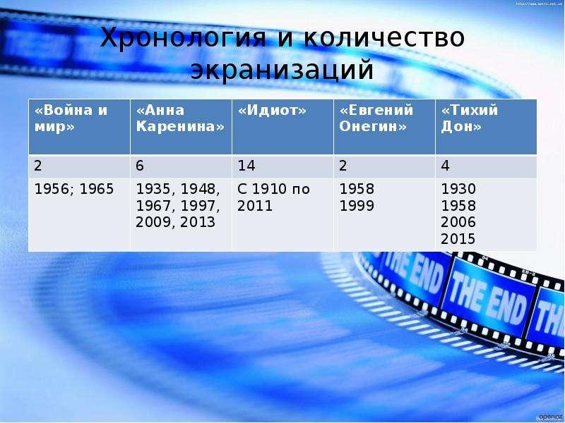 Хронология и количество экранизаций