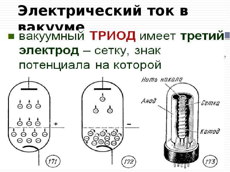 Электрический ток в вакууме Вакуум - сильно разреженный газ, в котором средняя длина свободного проб
