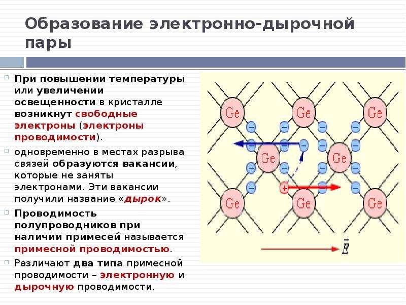 Образование электронно-дырочной пары При повышении температуры или увеличении освещенности в кристал