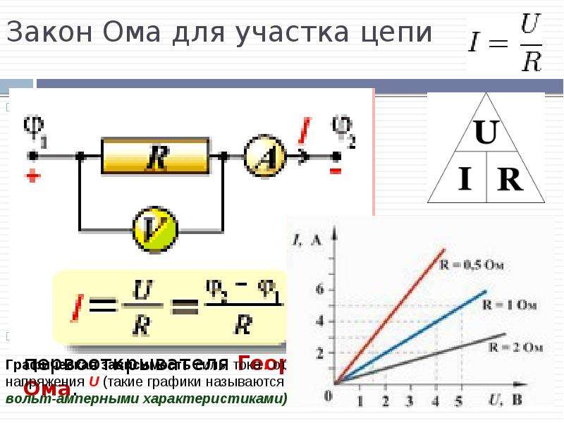 Закон Ома для участка цепи Закон Ома для однородного участка цепи: сила тока в проводнике прямо проп