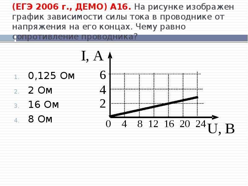 (ЕГЭ 2006 г. , ДЕМО) А16. На рисунке изображен график зависимости силы тока в проводнике от напряжен