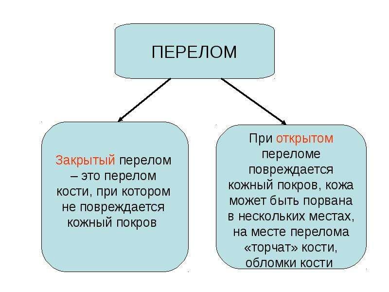 Перелом кости, слайд 3