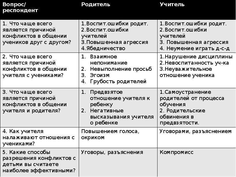 Эффективность воспитательной работы школы, слайд 18