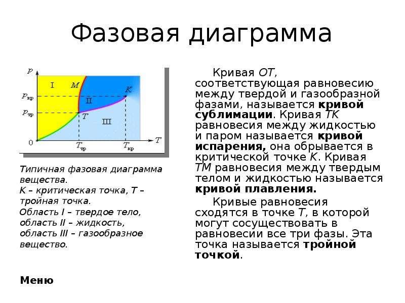 Фазовая диаграмма Кривая OT, соответствующая равновесию между твердой и газообразной фазами, называе