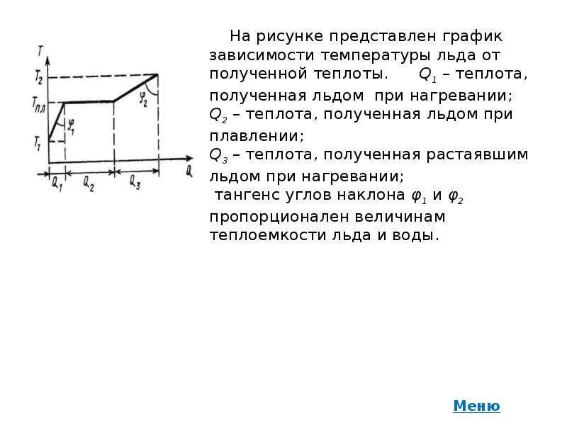 На рисунке представлен график зависимости температуры льда от полученной теплоты. Q1 – теплота, полу