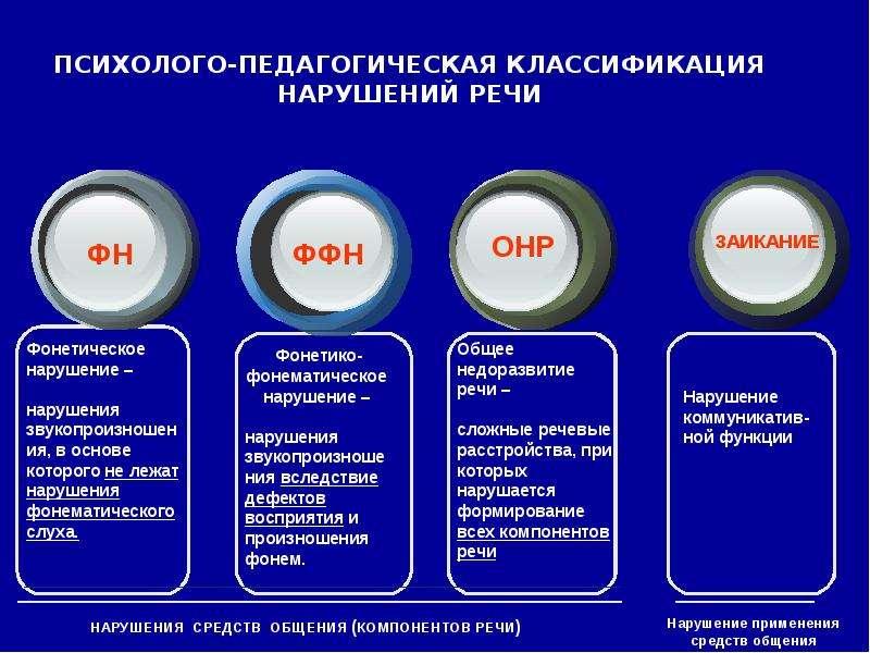 синтетического термобелья таблица клинико-педагогическая классификация речевых нарушений технологичные линейки