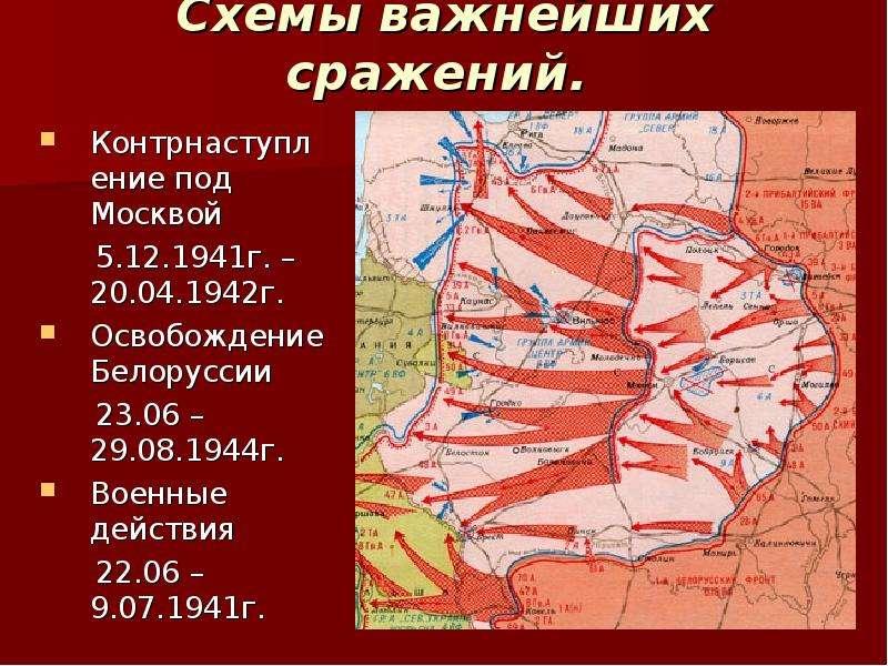 Схемы важнейших сражений. Контрнаступление под Москвой 5. 12. 1941г. – 20. 04. 1942г. Освобождение Б