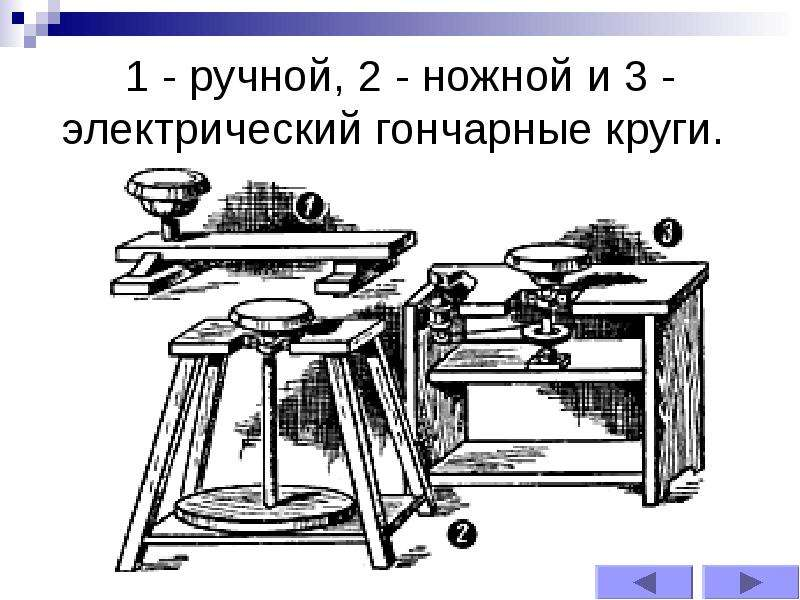 1 - ручной, 2 - ножной и 3 - электрический гончарные круги.