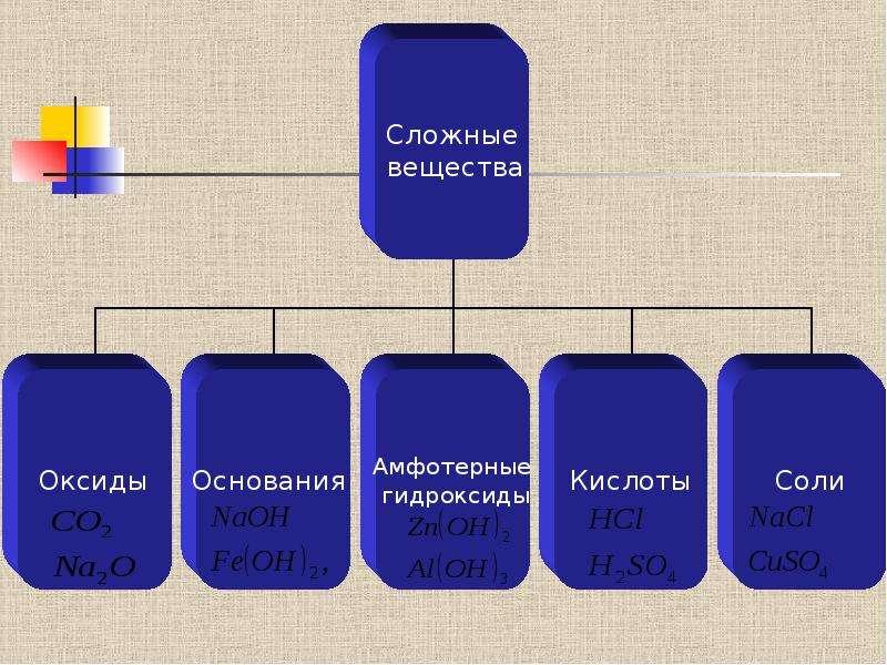 Классификация неорганических веществ, слайд 5
