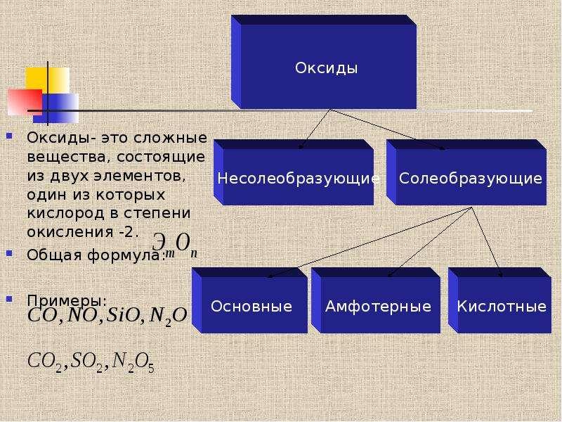 Оксиды- это сложные вещества, состоящие из двух элементов, один из которых кислород в степени окисле
