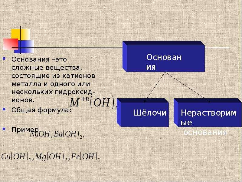 Основания –это сложные вещества, состоящие из катионов металла и одного или нескольких гидроксид-ион