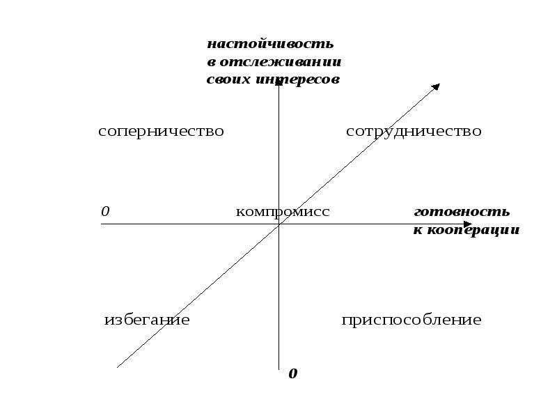 Конфликты и методы их разрешения, слайд 18