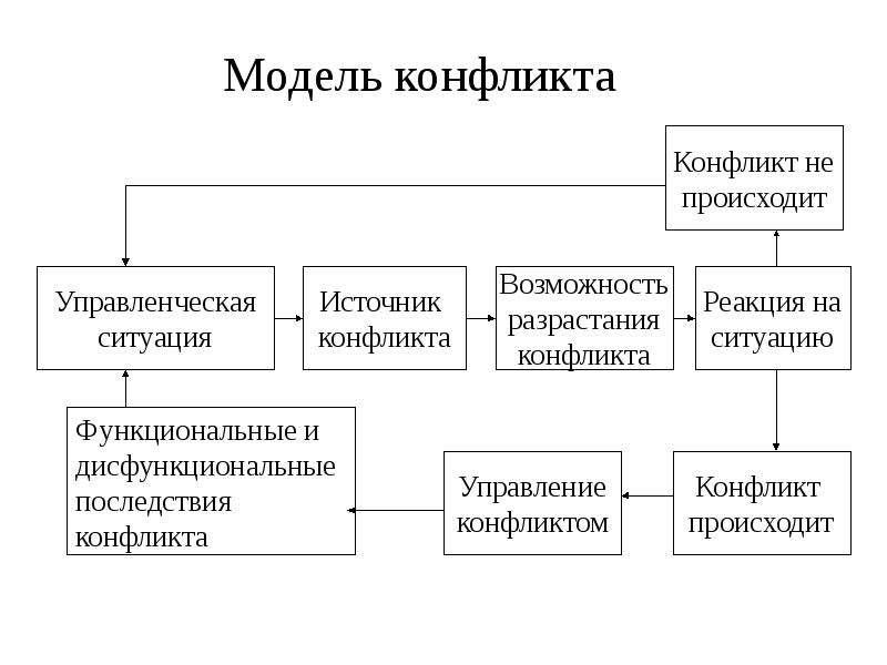 Конфликты и методы их разрешения, слайд 8