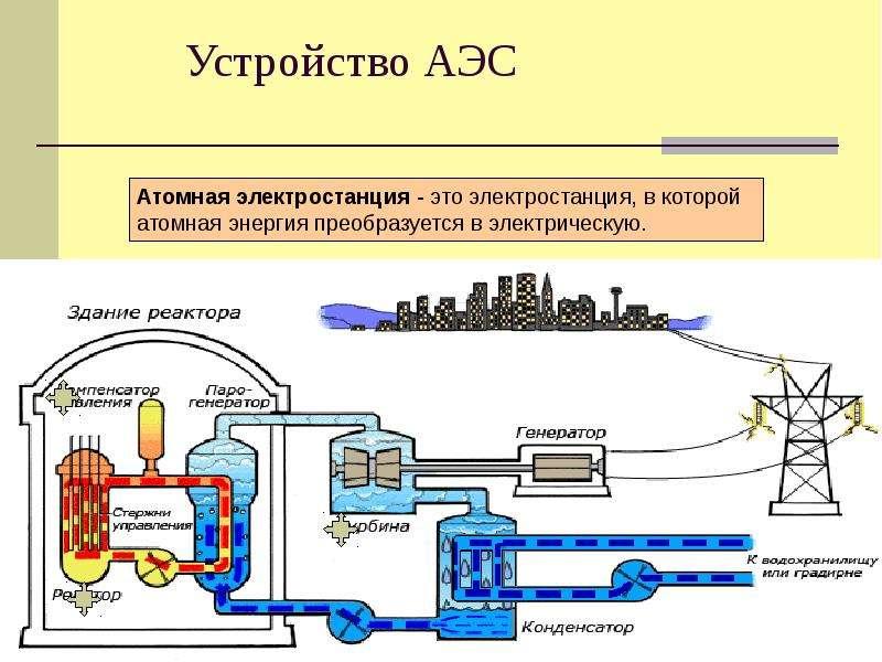 Как сделать атомную электростанцию 13