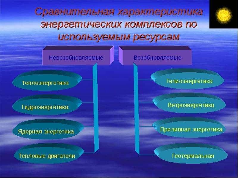 Сравнительная характеристика энергетических комплексов по используемым ресурсам