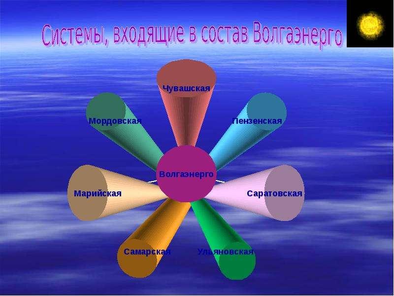 Традиционные источники энергии. Достоинства и недостатки, слайд 6