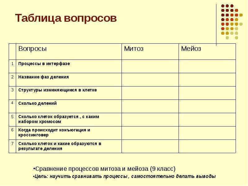 Таблица вопросов