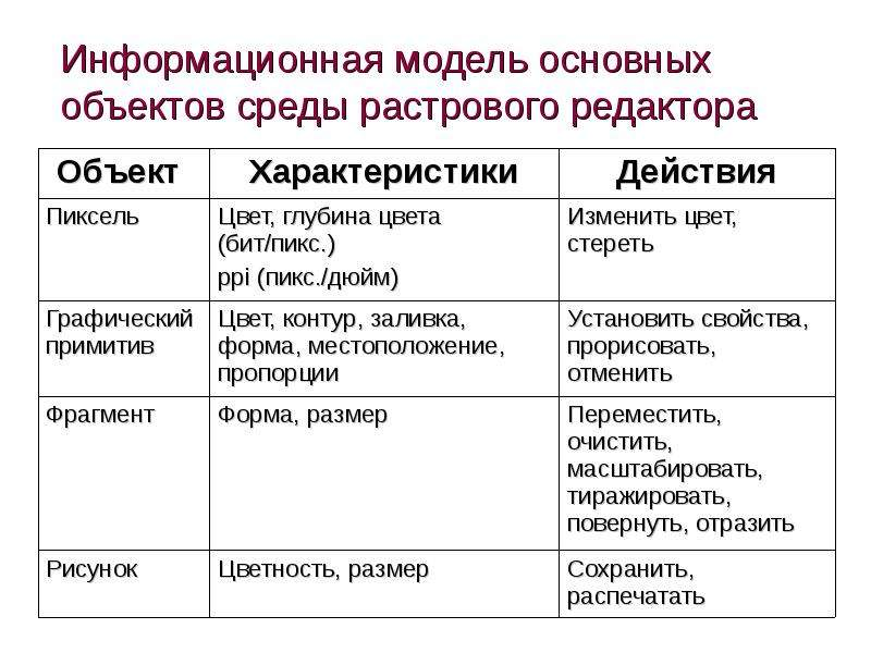 Информационная модель основных объектов среды растрового редактора