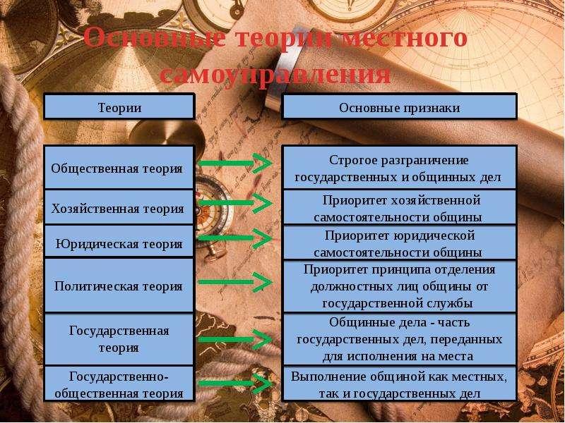 Основные теории местного самоуправления