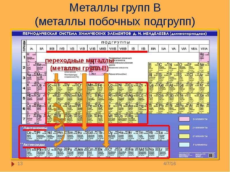 самом к каким семействам элементов относятся металлы главных подгрупп исторического центра Самары