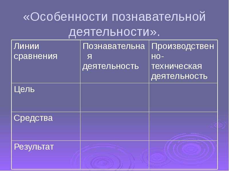 «Особенности познавательной деятельности».