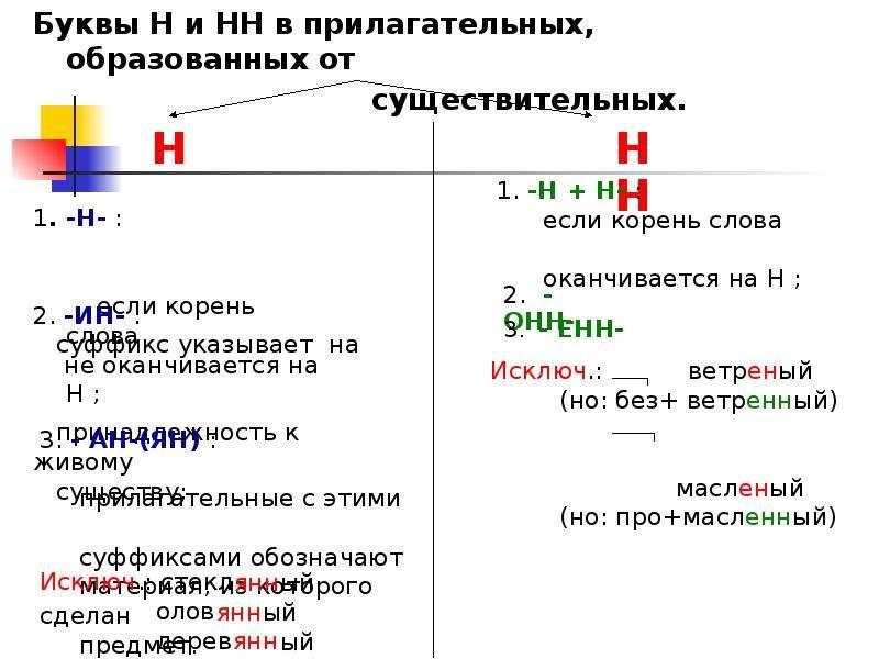 Н Буквы Н и НН в прилагательных, образованных от существительных.