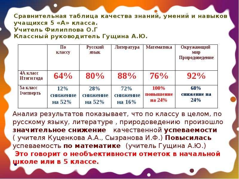 Сравнительная таблица качества знаний, умений и навыков учащихся 5 «А» класса. Учитель Филиппова О.