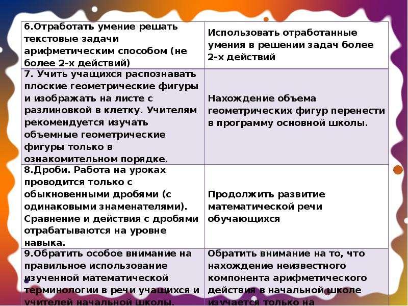 Преемственность в обучении и воспитании учащихся начальной школы при переходе в среднее звено, слайд 15